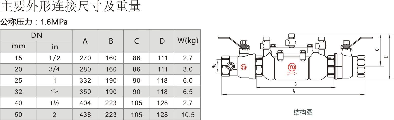 全不锈钢制造,强度高,外形精美,符合有关卫生规范的要求。 结构紧凑,便于狭小空间或极短距离的水平或垂直安装。 对二次污染的高防护等级,保证自来水管道不受压力倒流或虹吸倒流污染。 直通式结构,宽体阀腔,双独立止回阀设计,保证了运行工况的稳定性。 主阀阀瓣流线型设计,过流摩阻小,流态合理,提供了最高流速下的低压力损失。 阀腔设计宽大,螺纹连接,重量轻,便于安装、检测与维修。 两端的检修阀为带检测口的不锈钢球阀,经久耐用,检测方便。