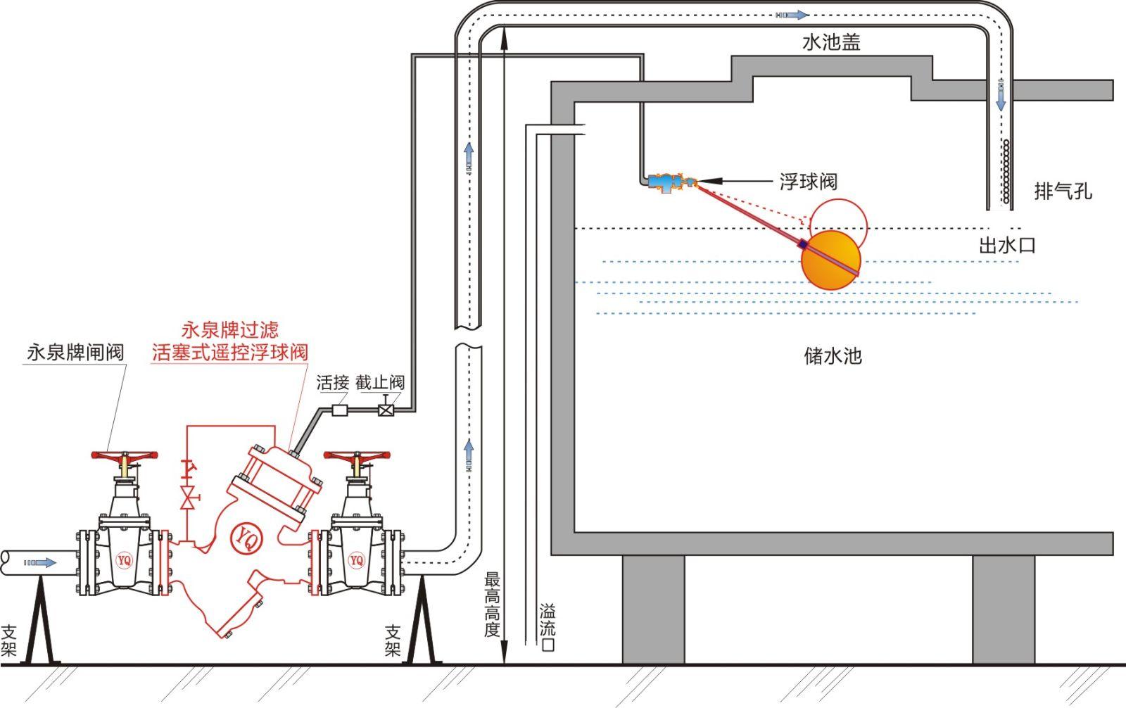 定义:过滤活塞式遥控浮球阀是控制水池液位的水力控制阀,控制水池